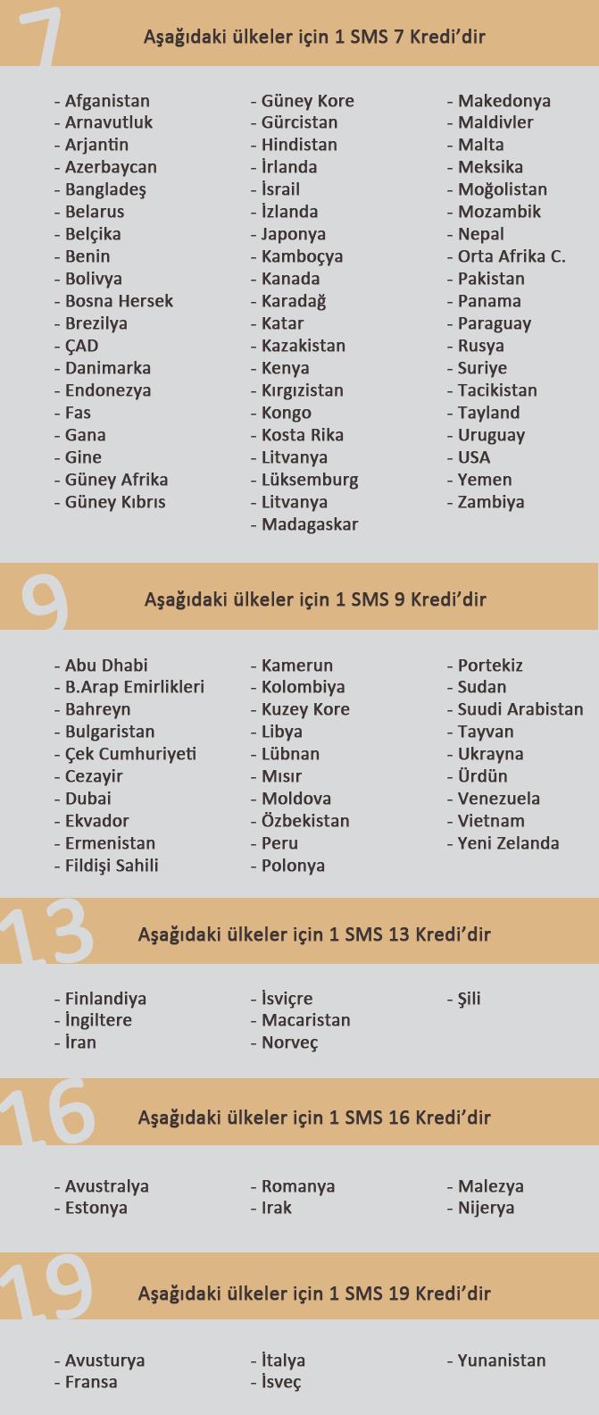 Yurtdışı toplu SMS Fiyatları